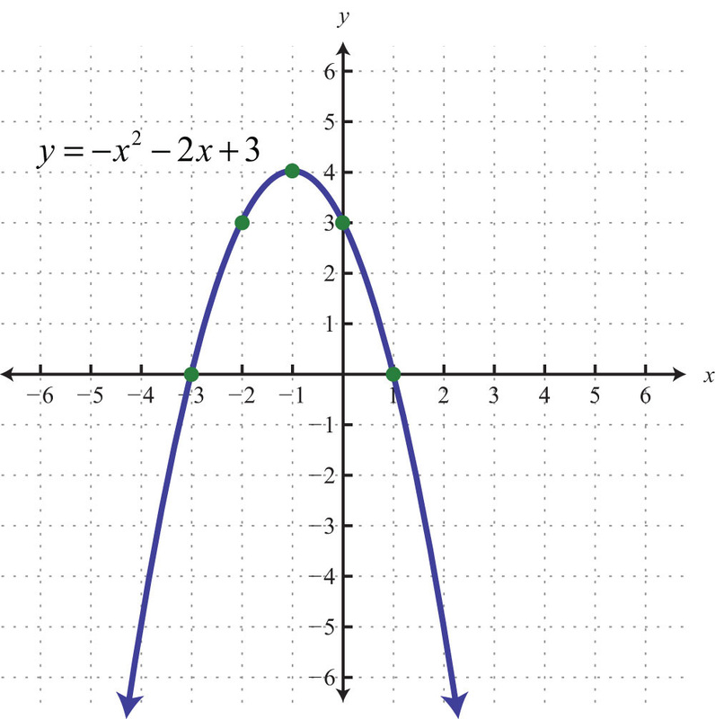 All Categories Integrated Math 2 with Ms Luque – Parabolas Worksheet